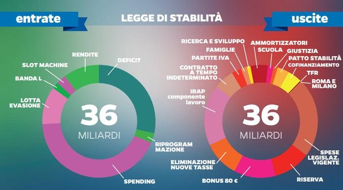 Legge di stabilità 2015: le mie proposte